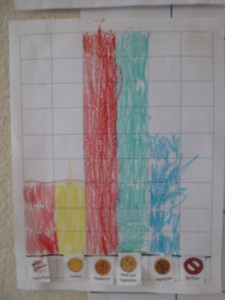Bar graph of Pizza Preferences