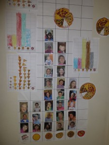 Our Pizza Graph Display